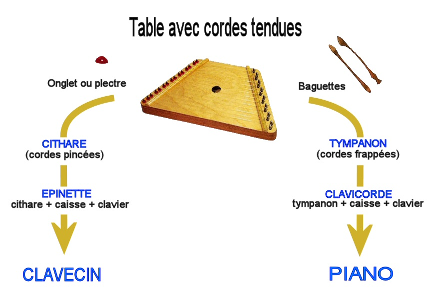 Evolution du clavecin et du piano